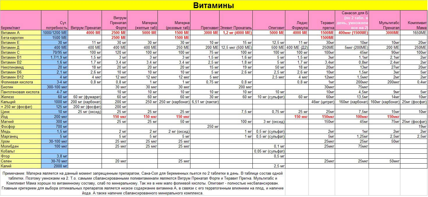 Беременна таблица какой