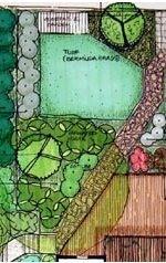 Ландшафтный проект - залог красивого приусадебного участка