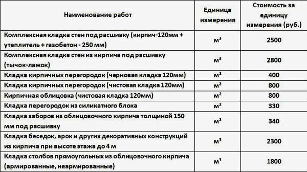 Стоимость кирпичной кладки