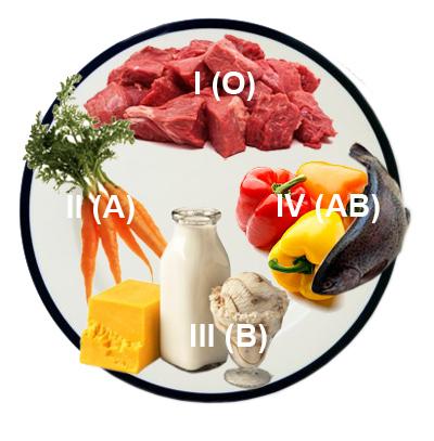 правильное питание по времени