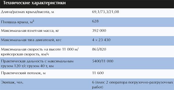 АН-24 «Руслан»—тяжелый военно-транспортный самолет