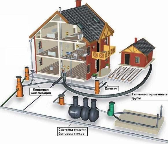 Подобрать автономную канализации для дачи